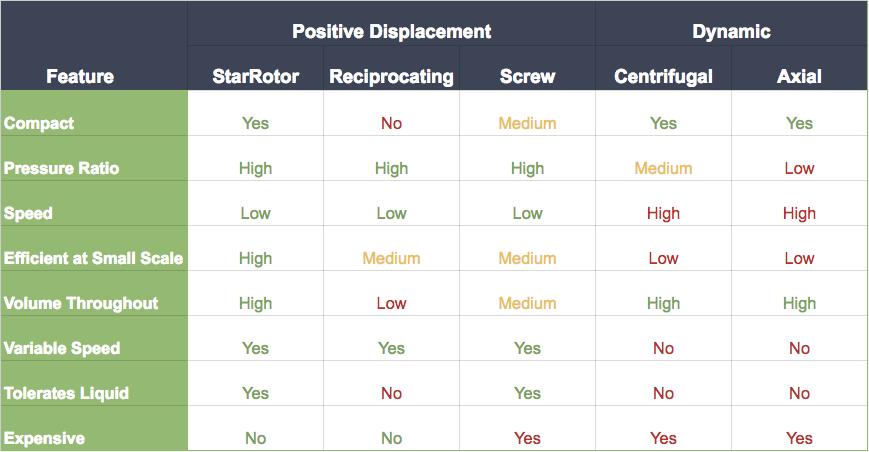 Technology Chart - StarRotor