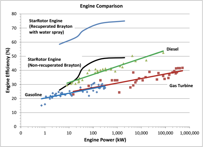 Engine Comparison Graph (UPDATED)