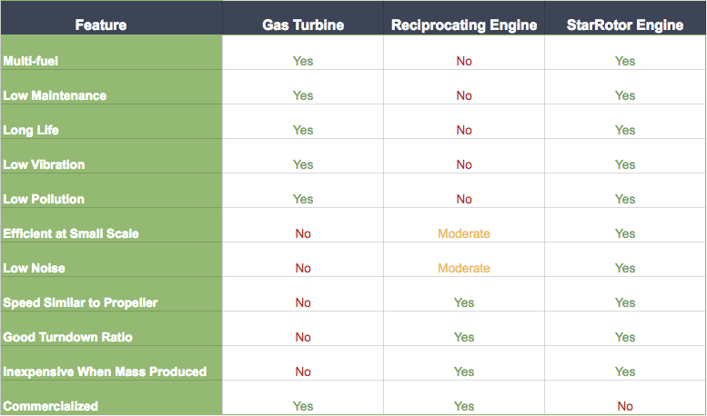 StarRotor Engine Table (UPDATED)